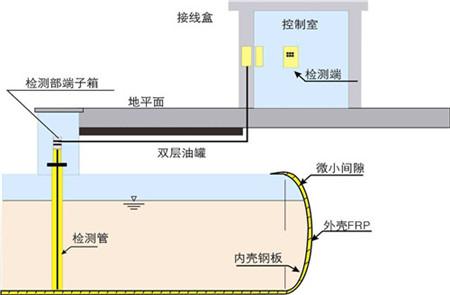 加油站双层罐改造方案