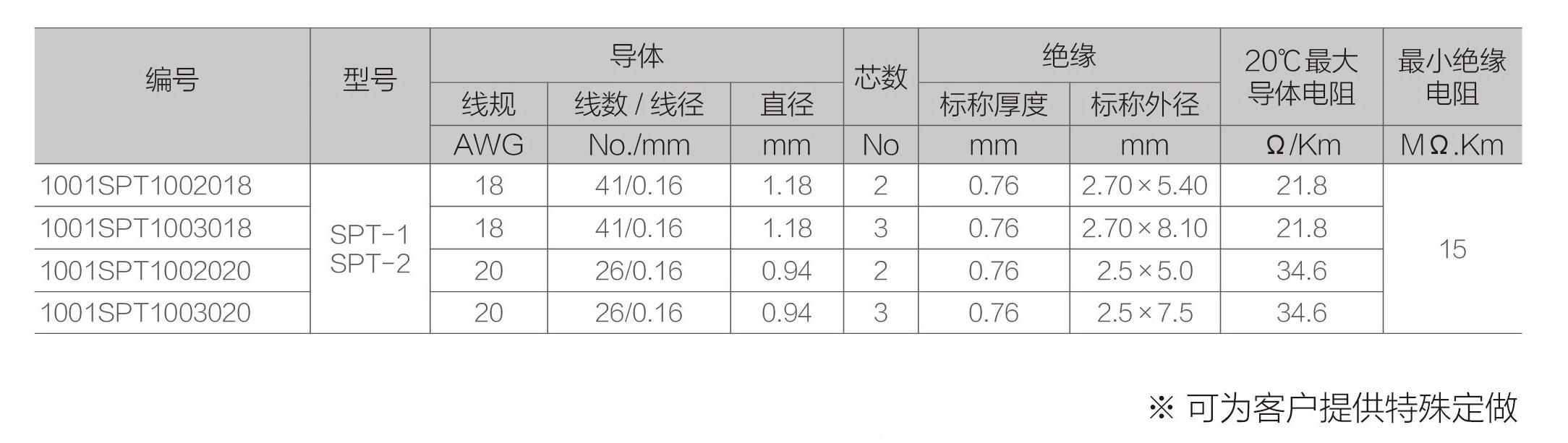 耐油电缆标准_SPT-1/SPT-2 双平行电源线(推荐 规格 型号) - 常州安耐特电缆有限公司