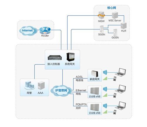 无线电网络覆盖系统