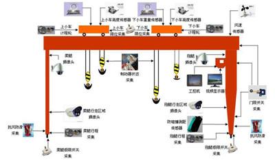 门式2018世界杯盘口机械监控系统