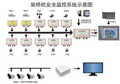 架桥机安全监控系统