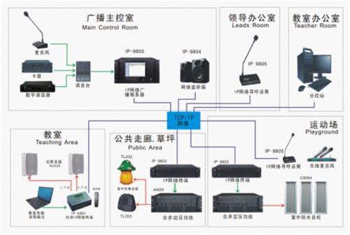 怒江昆明广播系统