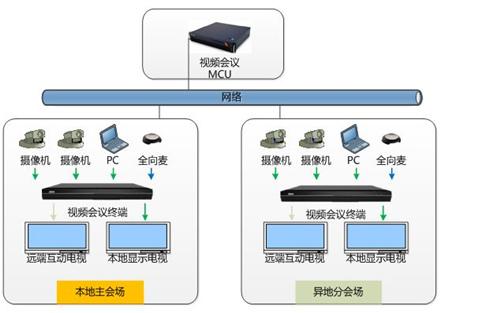 云南视频会议系统