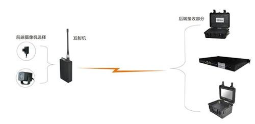 昆明无线网桥