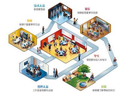 智慧校園平台