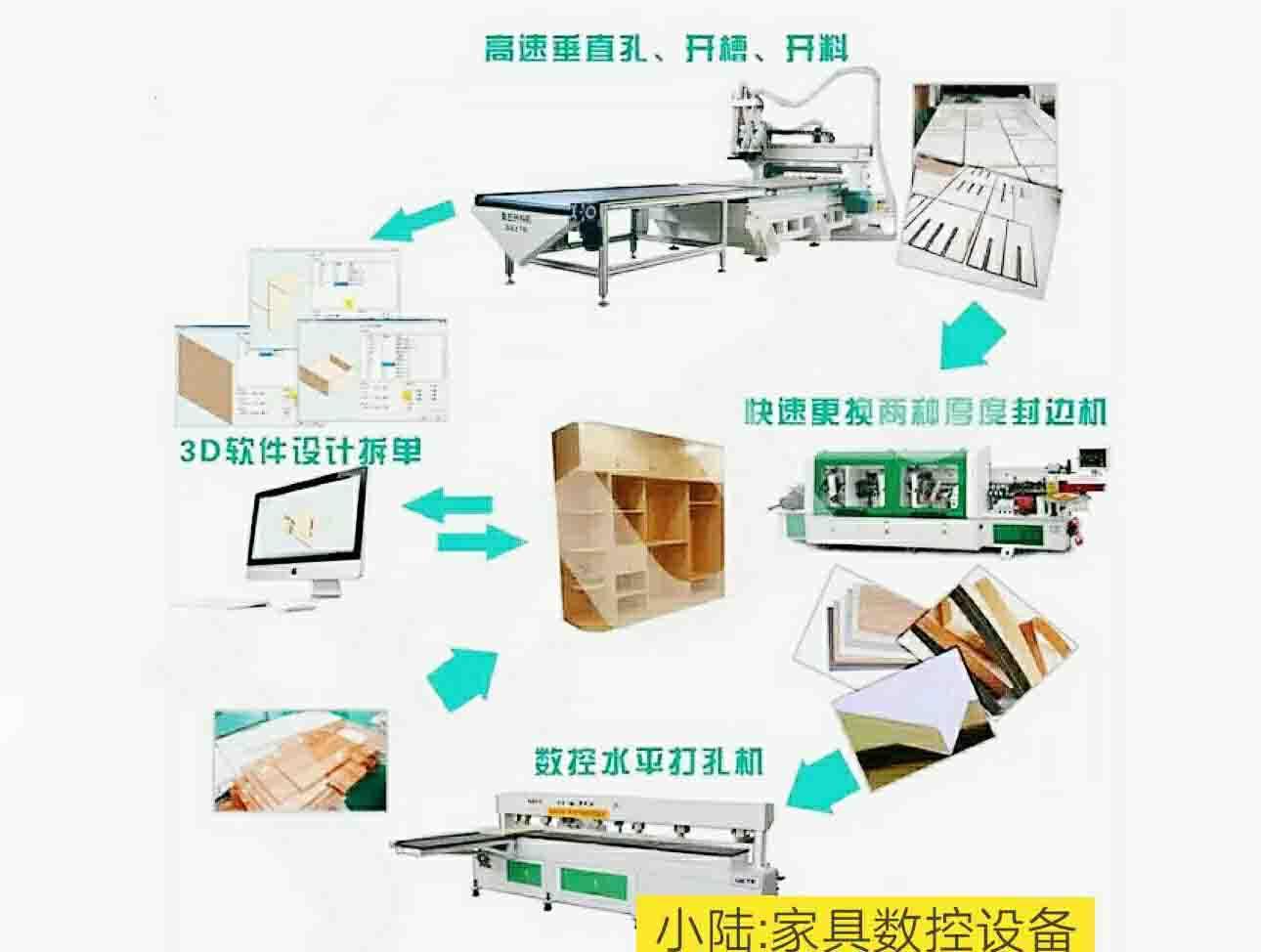 家具生产设备