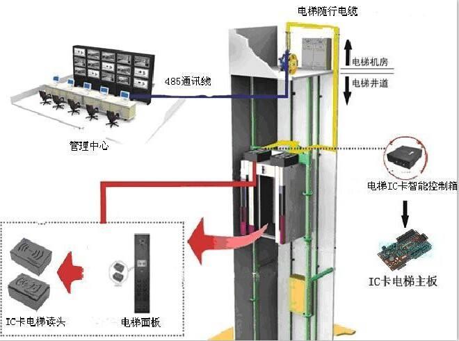 小区电梯ic卡系统