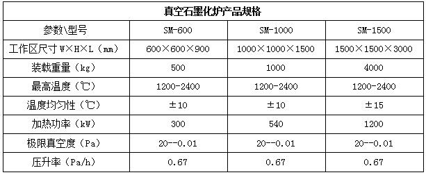 气相沉积炉装备(图1)