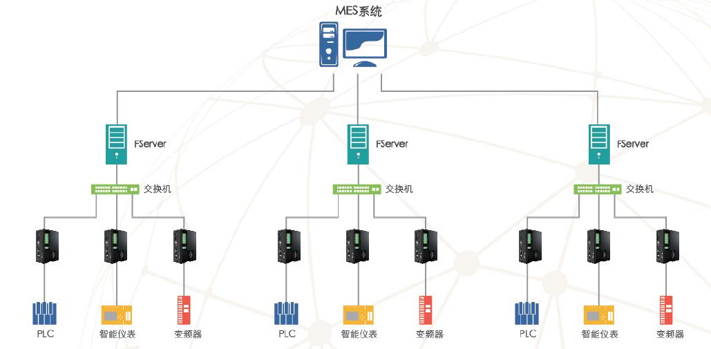 重庆工业物联网