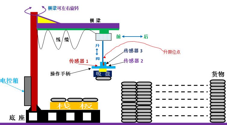重庆货车码垛助力机