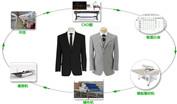 广州服装行业