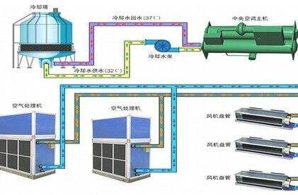 恩施中央空调系统