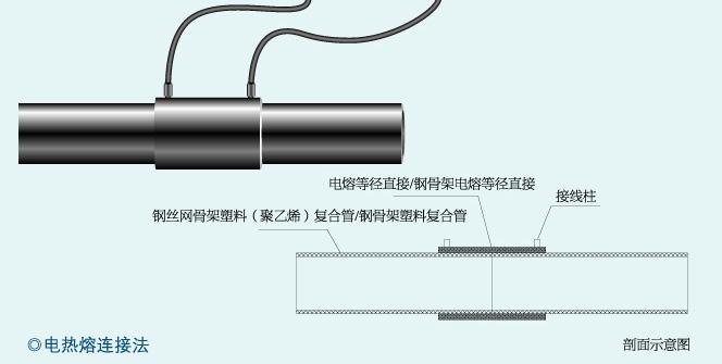 电热熔聚乙烯管件及钢骨架塑料复合电熔管件