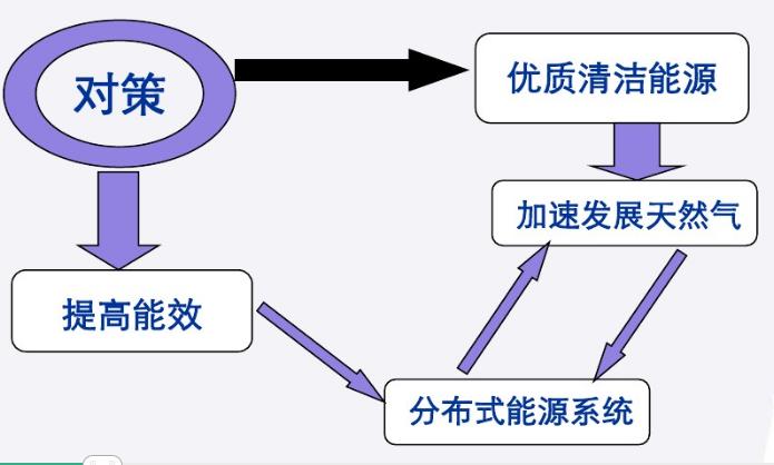 能源分布式管理