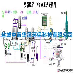 臭氧脱硝应用系统