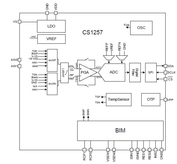 CS1257 芯海芯片 称重芯片