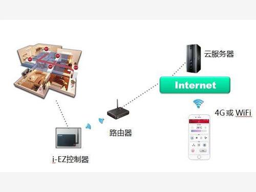日立i-EZ智能移動控制