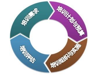 鄭州體系咨詢培訓