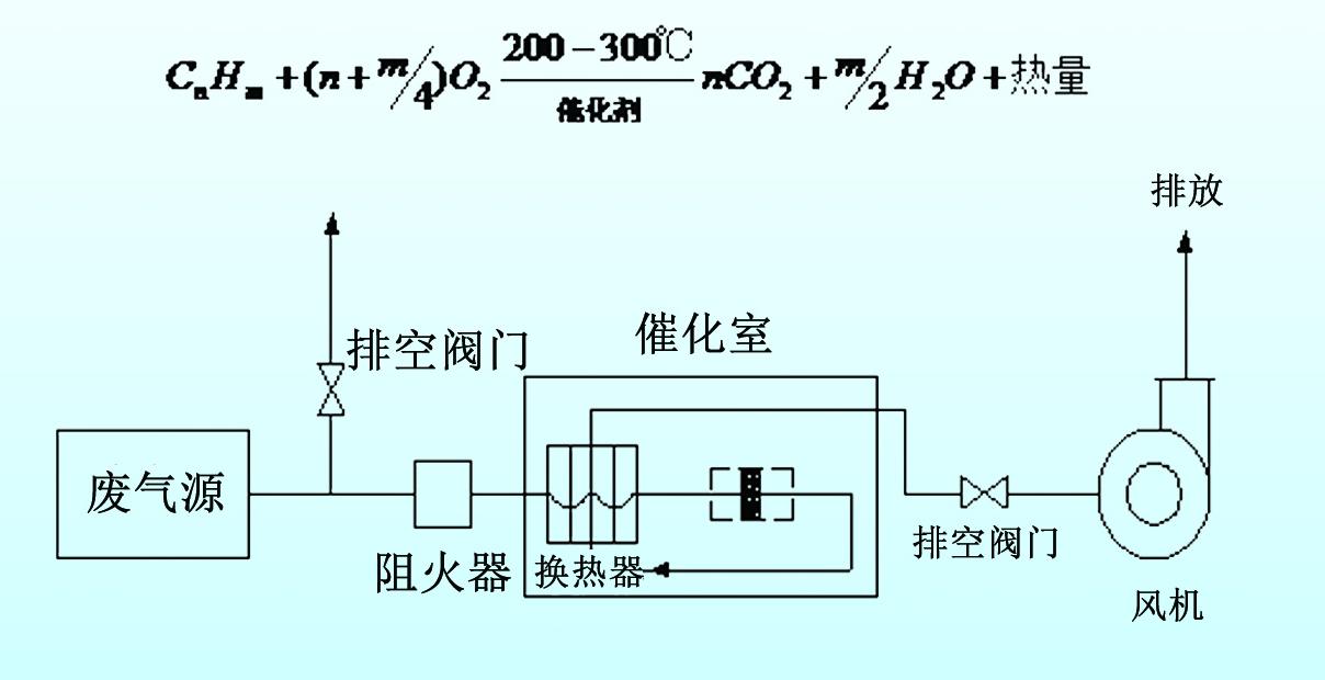 光催化净化技术