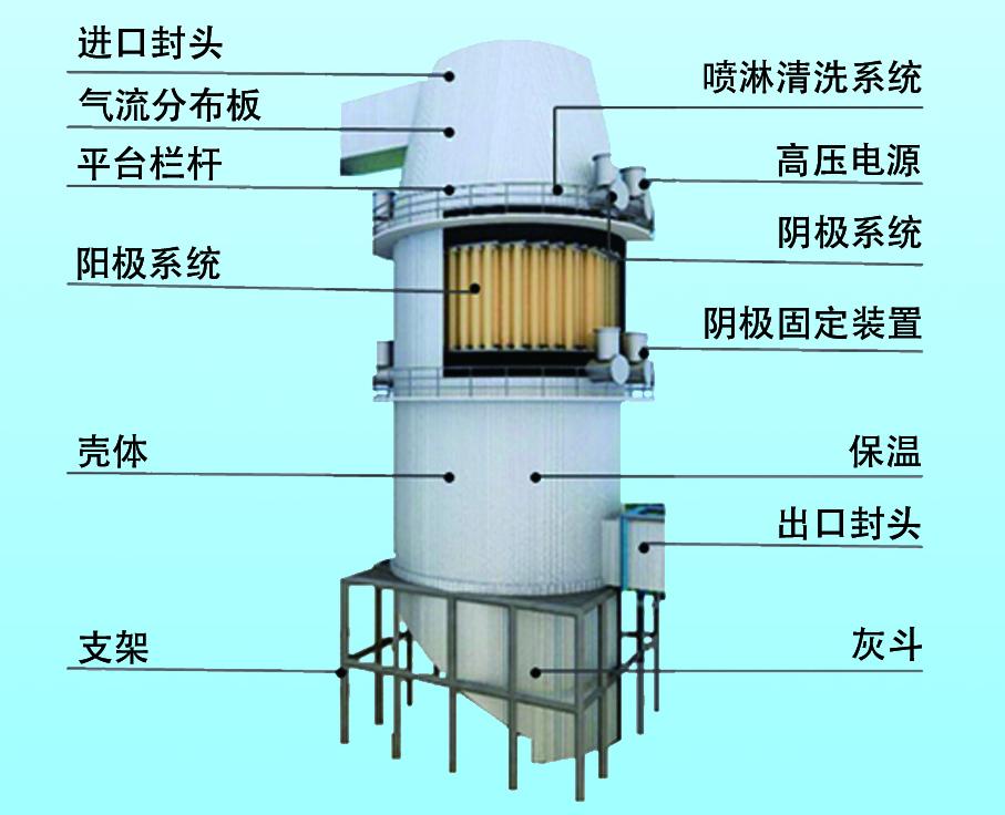 平板式电除尘器