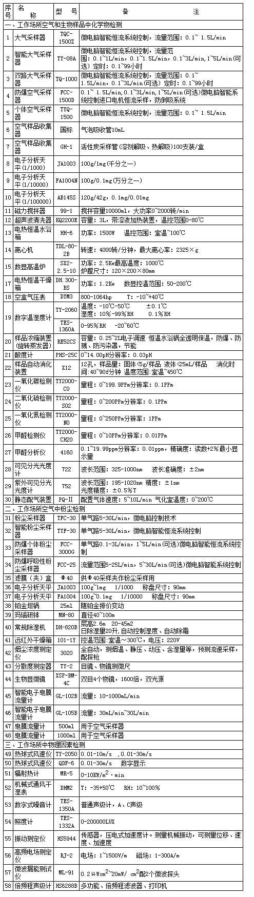 职业卫生机构仪器清单