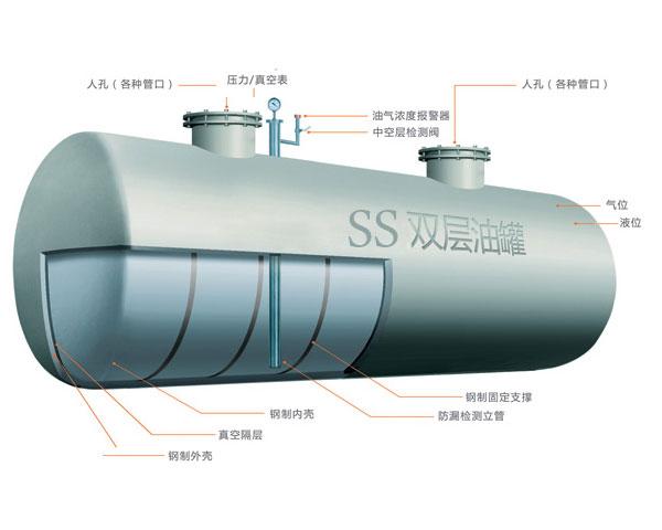 四川SS双层油罐