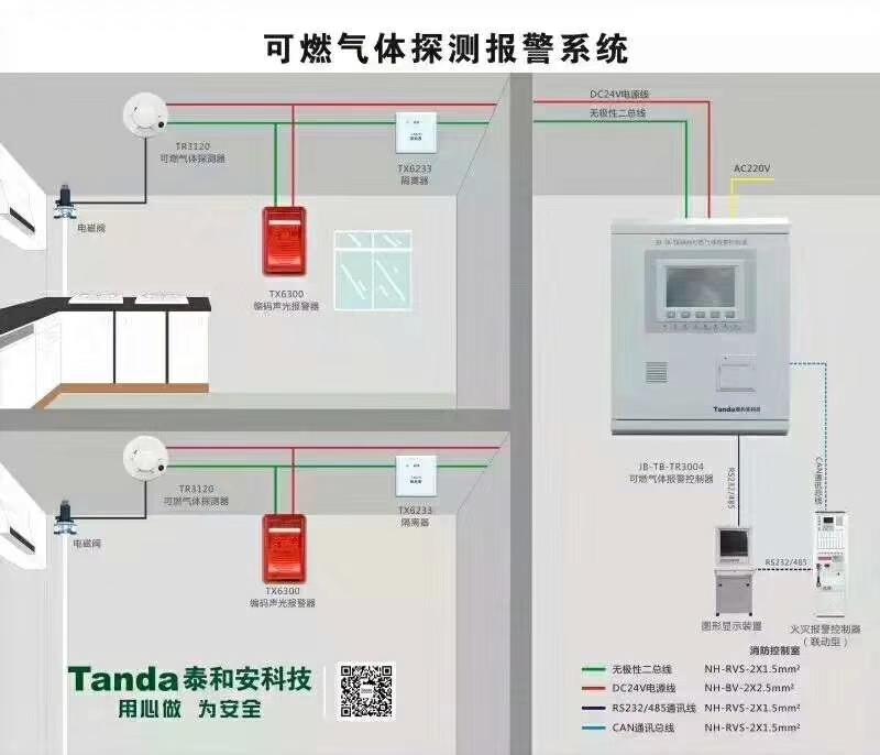可燃气体探测报警系统