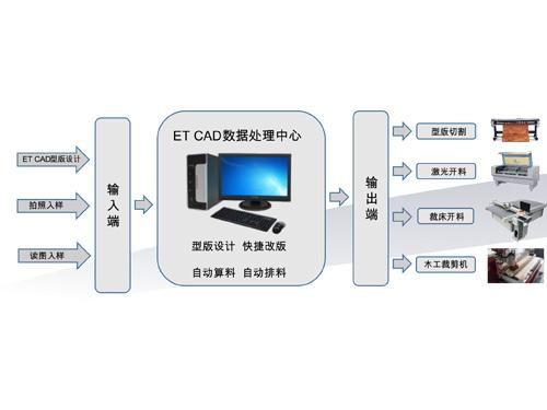 ET FSM家具CAD系统