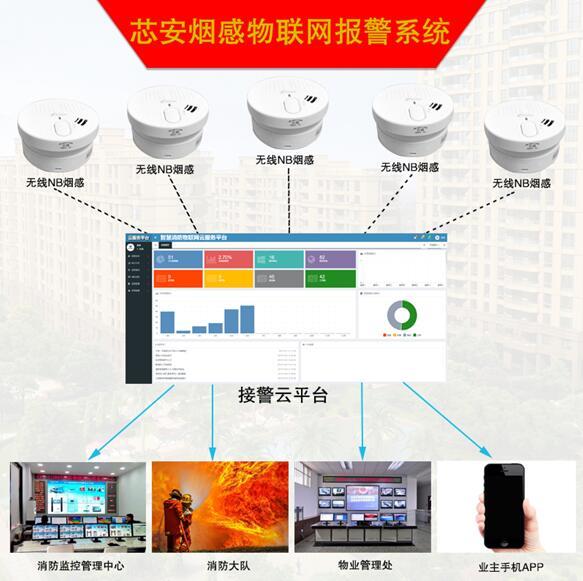 NB-IoT烟感物联网报警系统