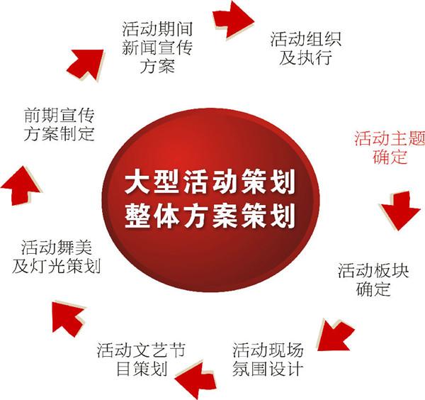 荊州慶典方案策劃