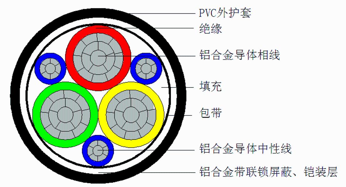 【高端装备领域】铝合金变频电缆