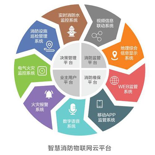 贵州智慧消防物联网