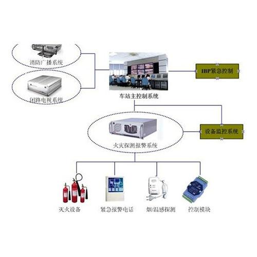 建筑智能化系统工程