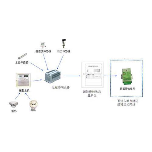 铜仁建筑智慧化系统工程