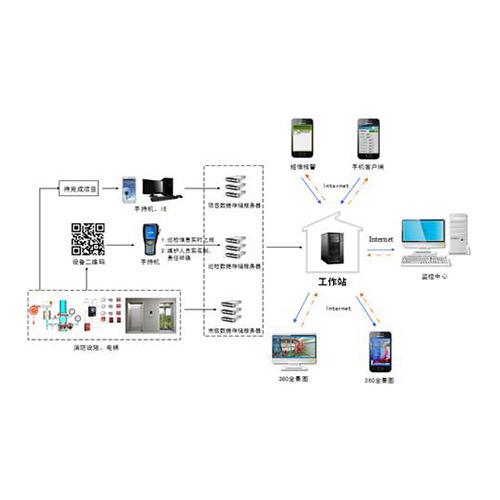 贵州建筑智慧化系统工程