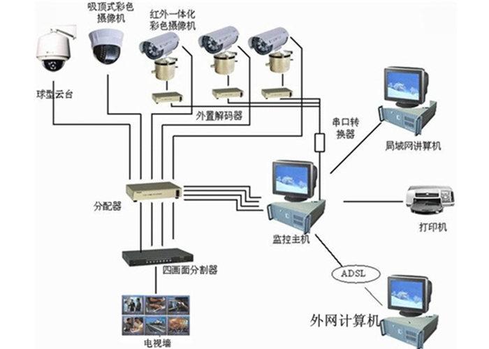 武汉监控安防系统