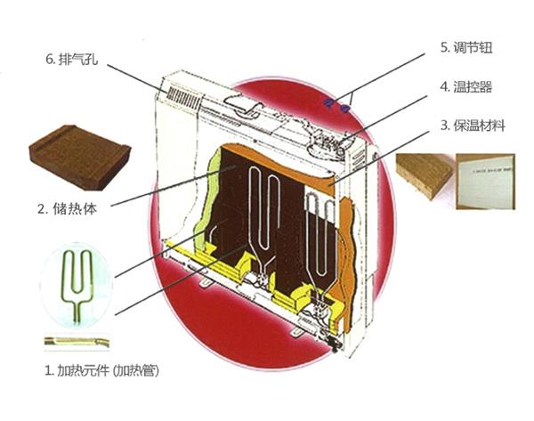 静态蓄热式电暖器