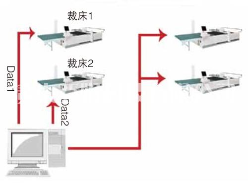 裁剪系统选配装置