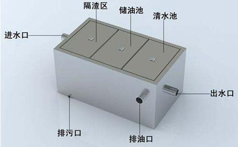 厨房隔油池设计