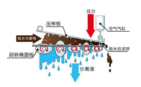 椭盘式污泥脱水机