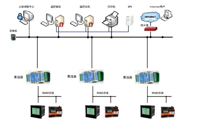 能效管理系统与电力多功能数显表