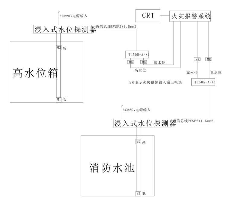 高水位箱与易胜博首页水池水位监控显示报警装置