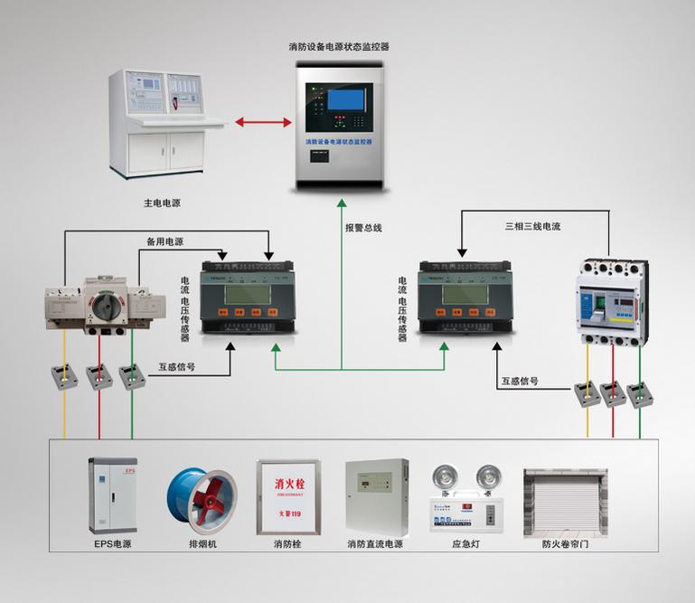 亿博国际注册设备电源监控系统