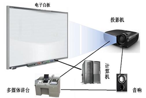 多媒体教室系统解决方案