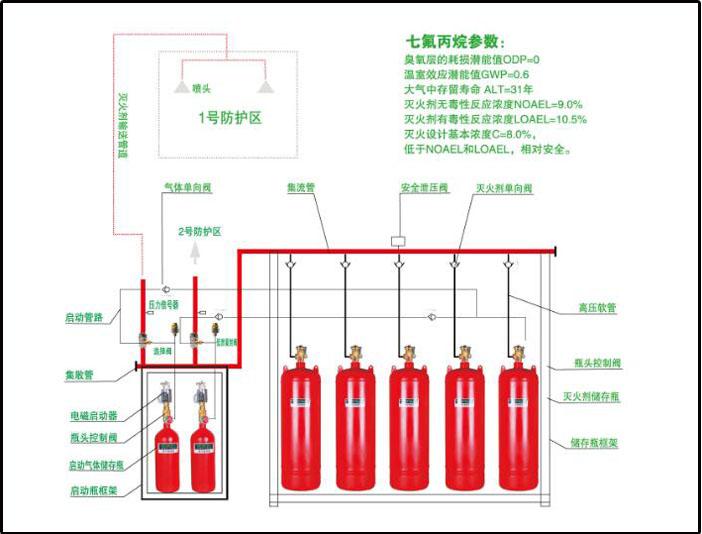 成都七氟丙烷灭火系统安装