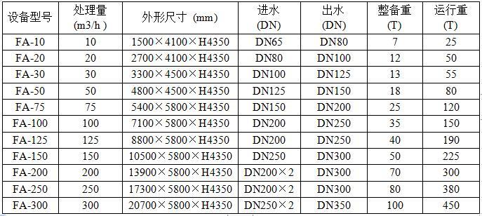 FA型一体化净水器参数表格