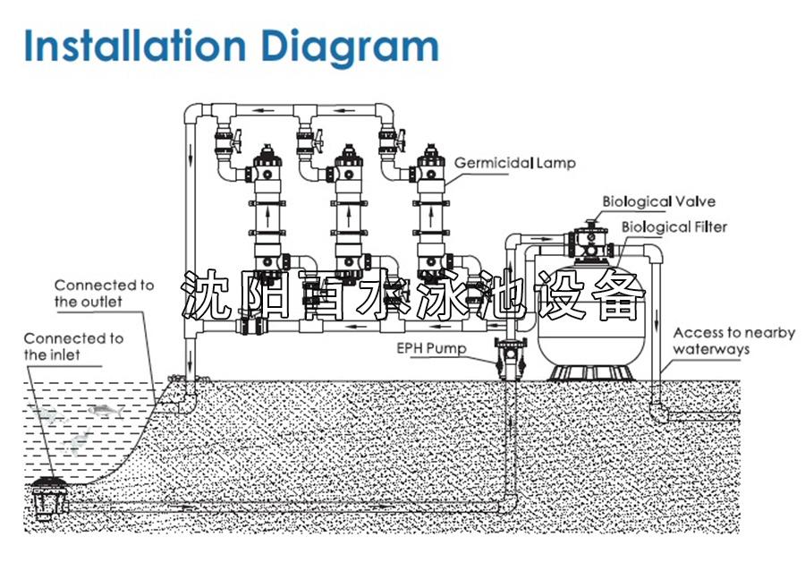 锦鲤池水处理系统