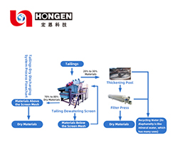 Tailings Dry Discharging System Process Flowchart