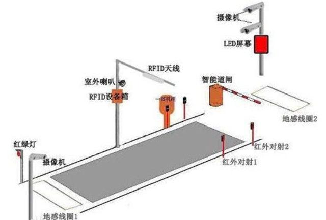 雲南無人值守稱重係統