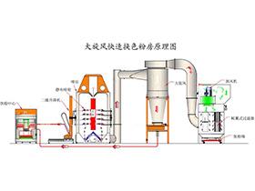 静电喷塑设备公司